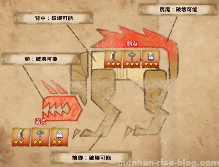 飛雷竜「トビカガチ」:弱点部位と有効属性①